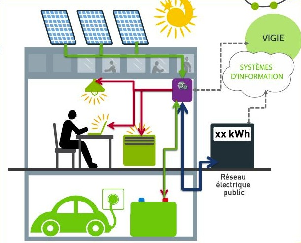 Source : IssyGrid®, stockage et destockage de l'électricité / via Silicon.fr