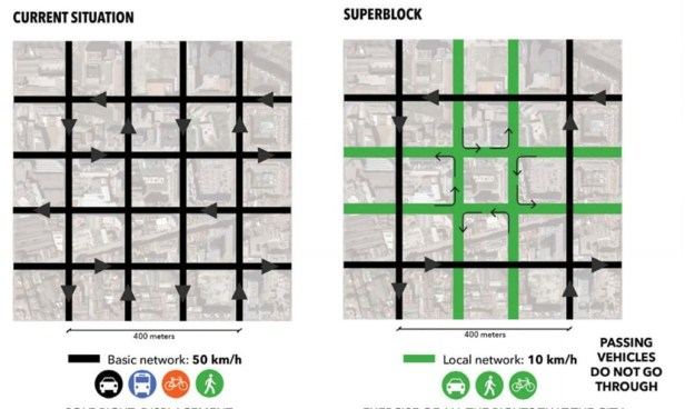 Superblocks - Barcelone - BCNecologia