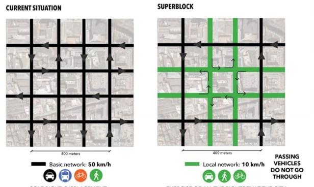 Superblocks - Barcelone - BCNecologia