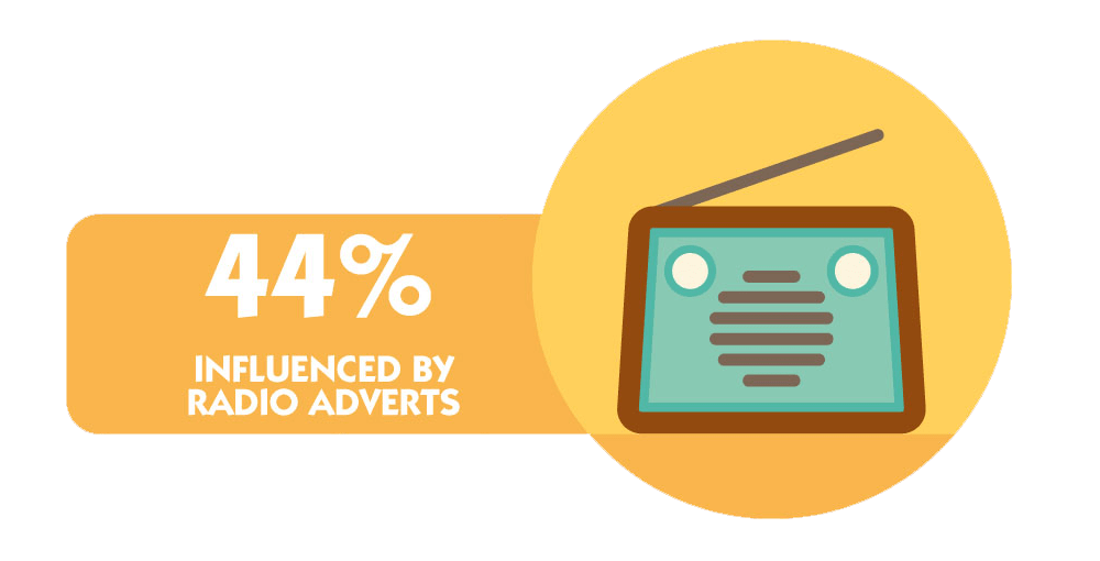 44% Influenced by Boutique Bake Radio Adverts (Graphic)