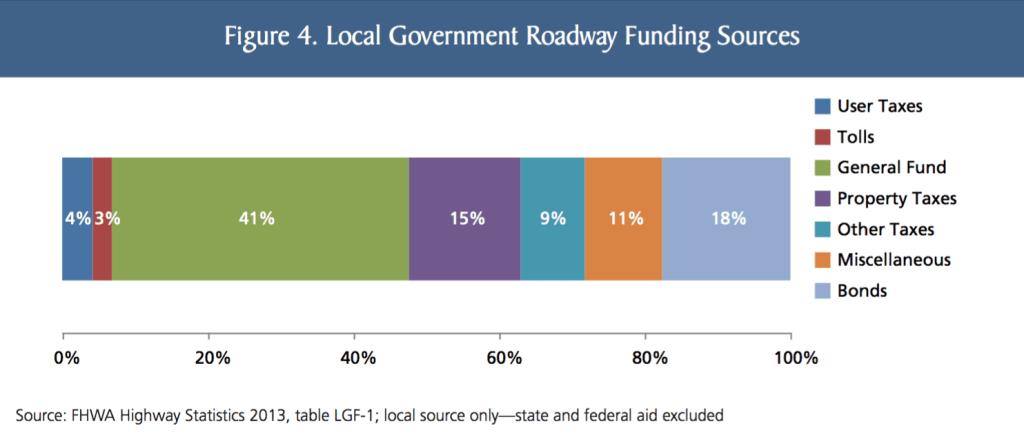 local-funding