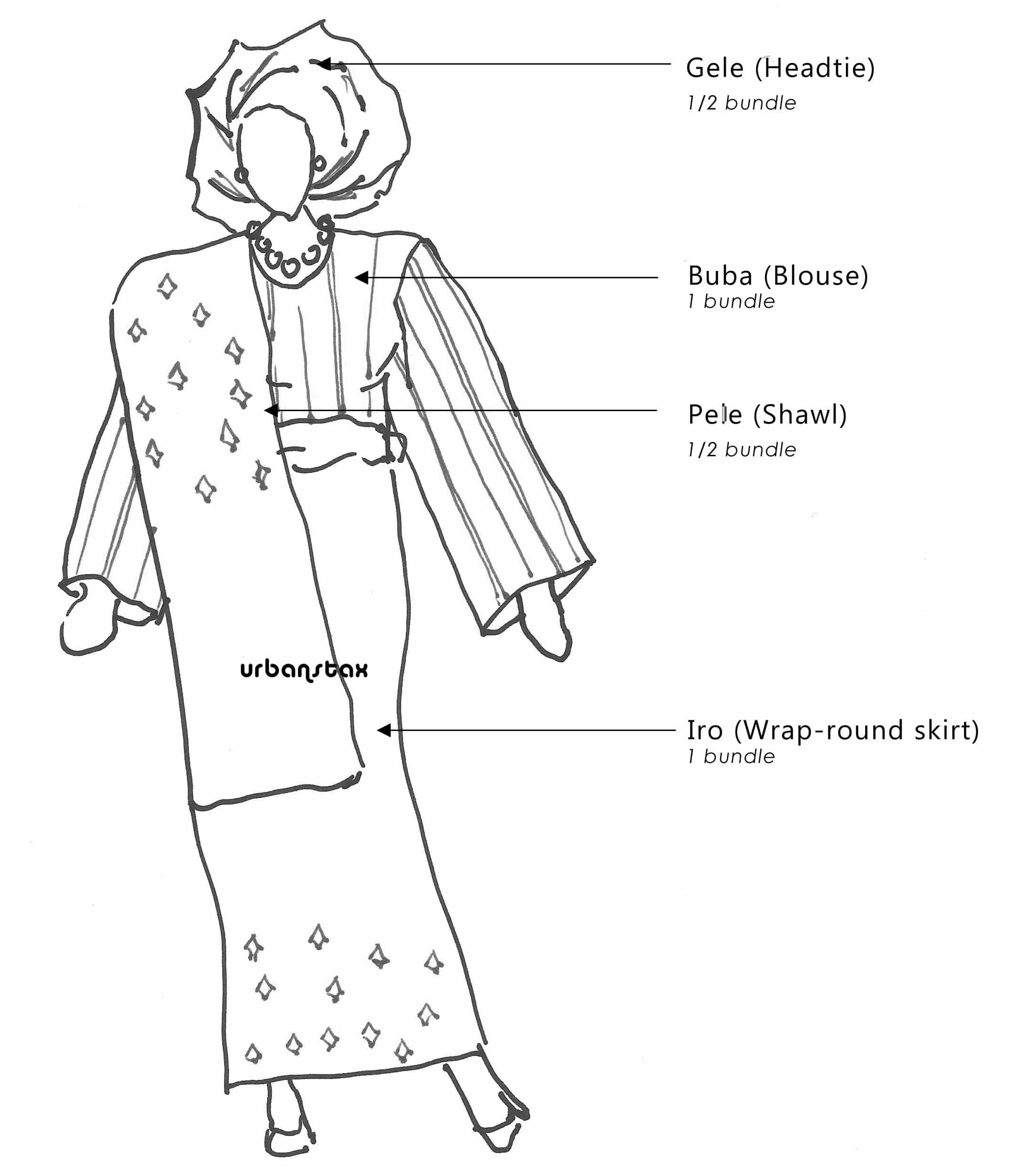 The Beauty Of Aso Oke Traditonal Yoruba Clothing