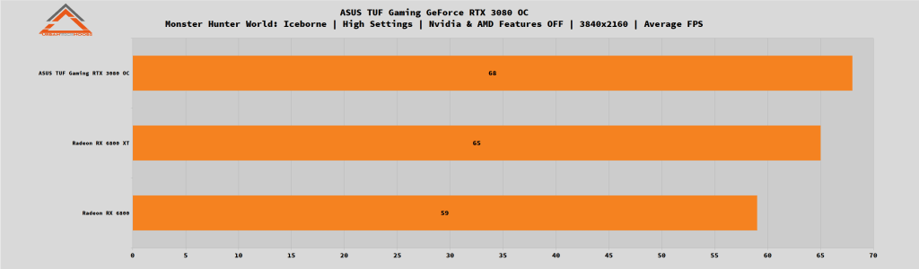 ASUS TUF Gaming GeForce RTX 3080 OC Monster Hunter World fps