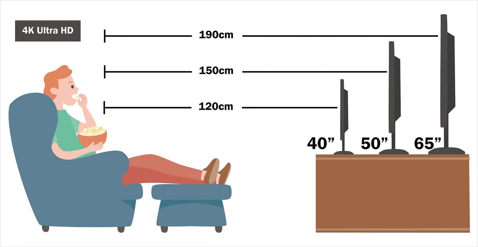 客廳電視櫃的電視距離