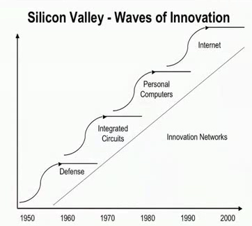 Video: Origins of Silicon Valley and Defense Intelligence