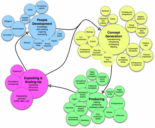 small resolution of regional knowledge ecosystems image