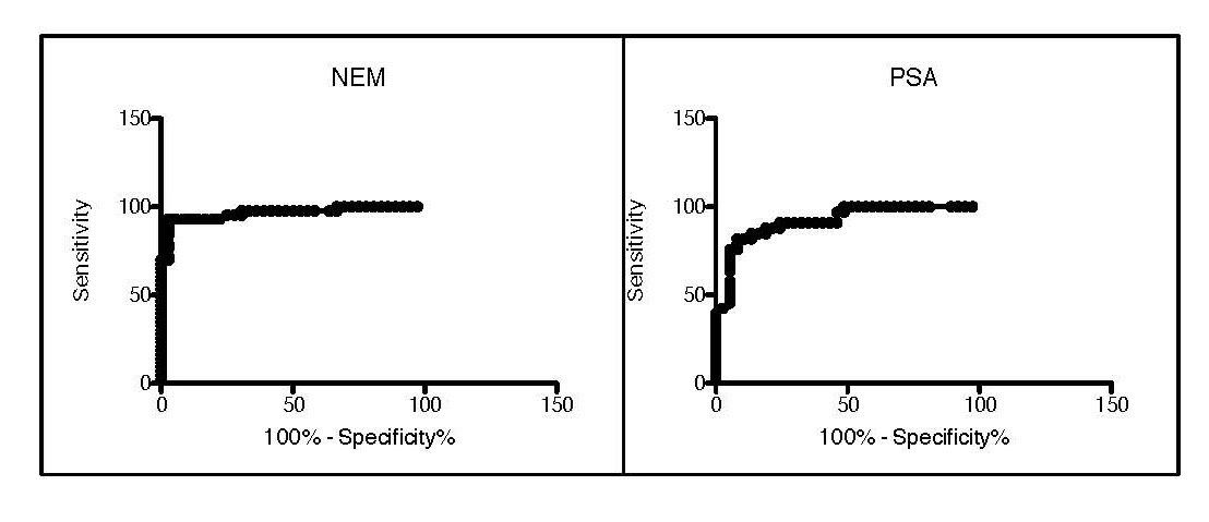 Measurement of serum prostate cancer markers using a