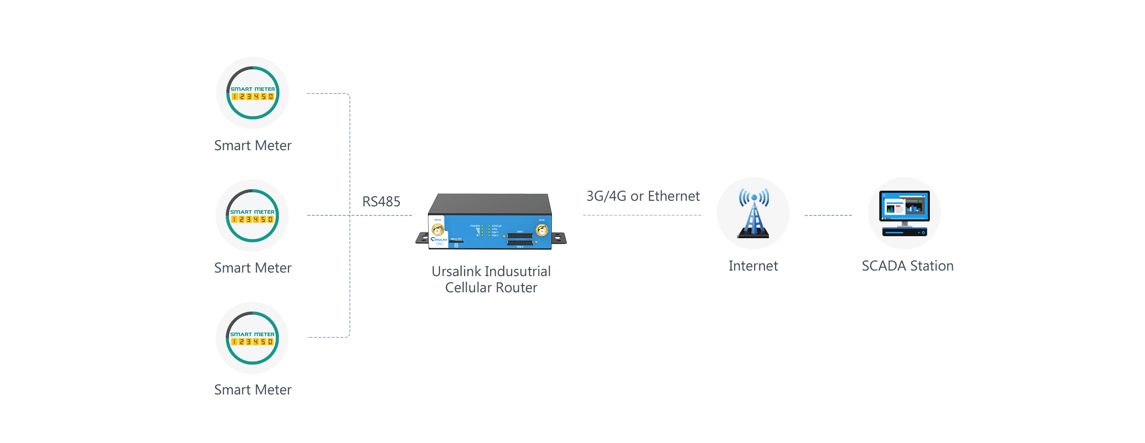 Iot Based Solution