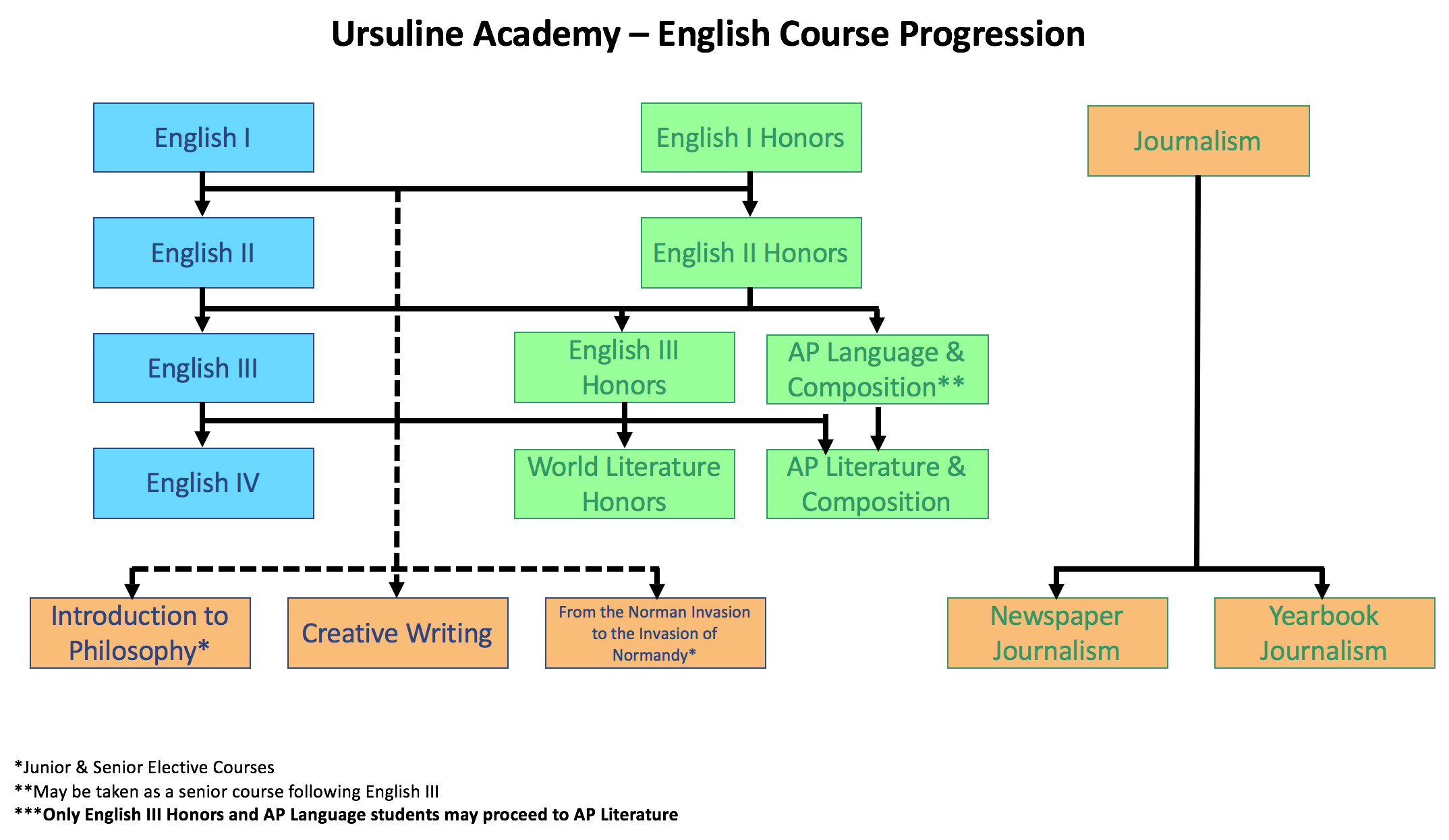 moody diagram english units wiring for fan relay courses ursuline academy of dallas