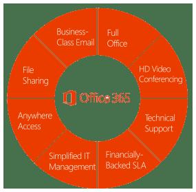 office365-wheel-office-top-white-boarder285