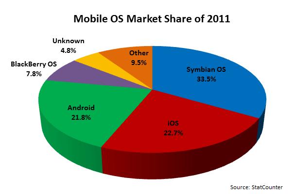 2011 Mobile OS Market Share