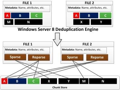 how-server-2012-deduplicates-files-sm