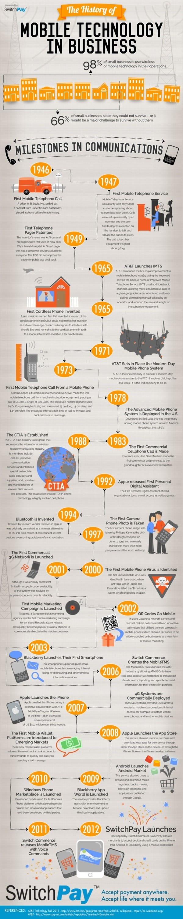 History_of_Mobile_Tech-2013