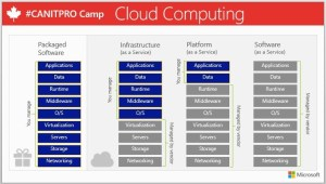 difference-between-iass-paas-saas-and-packaged-software
