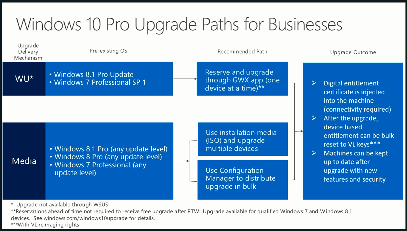 SOLVED: What is the Windows 10 Upgrade Path For Home and