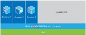 what-are-containers-containers-on-host