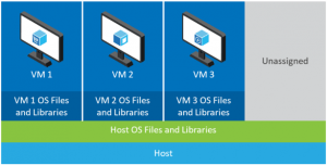what-are-containers-vms-on-host