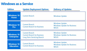 what-is-windows-10-ltsb-long-term-deployment-options