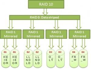what-is-RAID-10