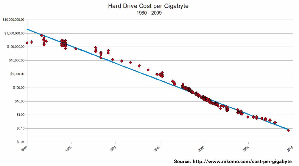 hard-drive-computer-storage-pricing-history