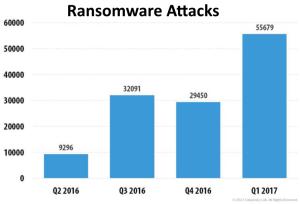 2016-2017-ransomware-attacks