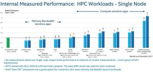amd-epyc-performance-vs-intel-benchmark-hpc