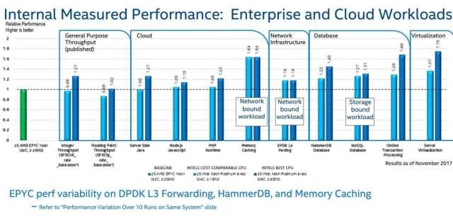 amd-epyc-performance-vs-intel-benchmark – Up & Running