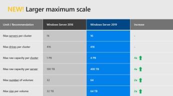 windows-server-2019-storage-disk-changes