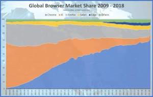 browser-market-share-2009-2018