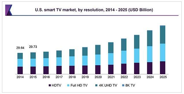 2k-4k-8k-1080-screen-sales-2014-2025