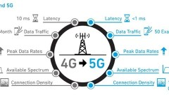 4G vs 5G graphic