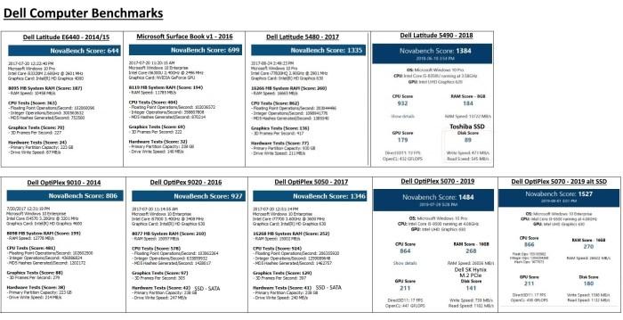 Benchmark PCs and Laptops - 2014-2019