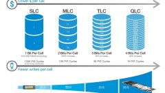 SLC MLC TLC QLC Quad Bit 2007 2011 2016 2018