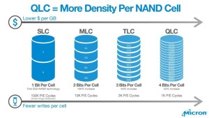 SLC MLC TLC QLC Quad Bit graphic