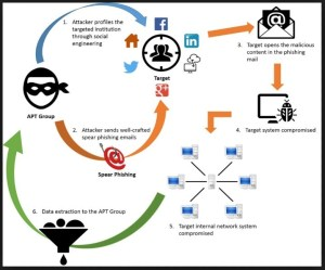 anatomy of a phishing attack advanced persistent threatss