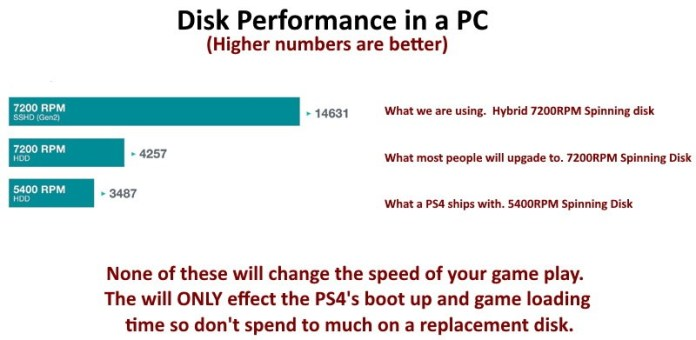 Sony PS4 Disk Performance Options 5400 7200 Hybrid
