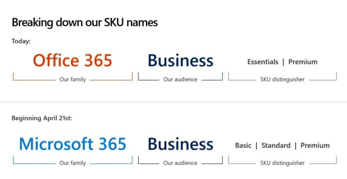 MS Office 365 Microsoft 365 Naming Convention