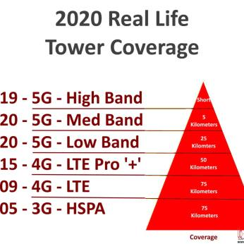 2020 Real World Range Tower Coverage 3g 4g 5g low mid high band cellular