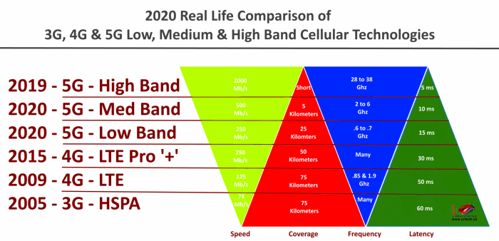 3G 4G 5G Low Medium and High Band Infographic