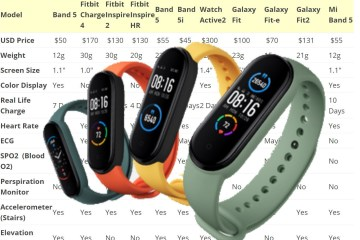 Fitness Tracker Band Evaluation Feature Comparison-band5