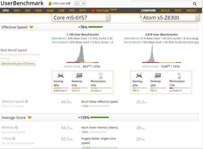 intel Core m5 vs Atom x5-Z8300