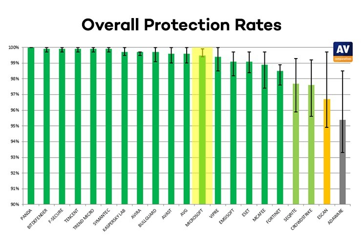 antivirus product comparison panda defender norton kaspersky eset mcafee overall-protection-rates