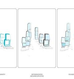 yongjia world trade centre unstudio wenzhou diagram concept  [ 1500 x 600 Pixel ]