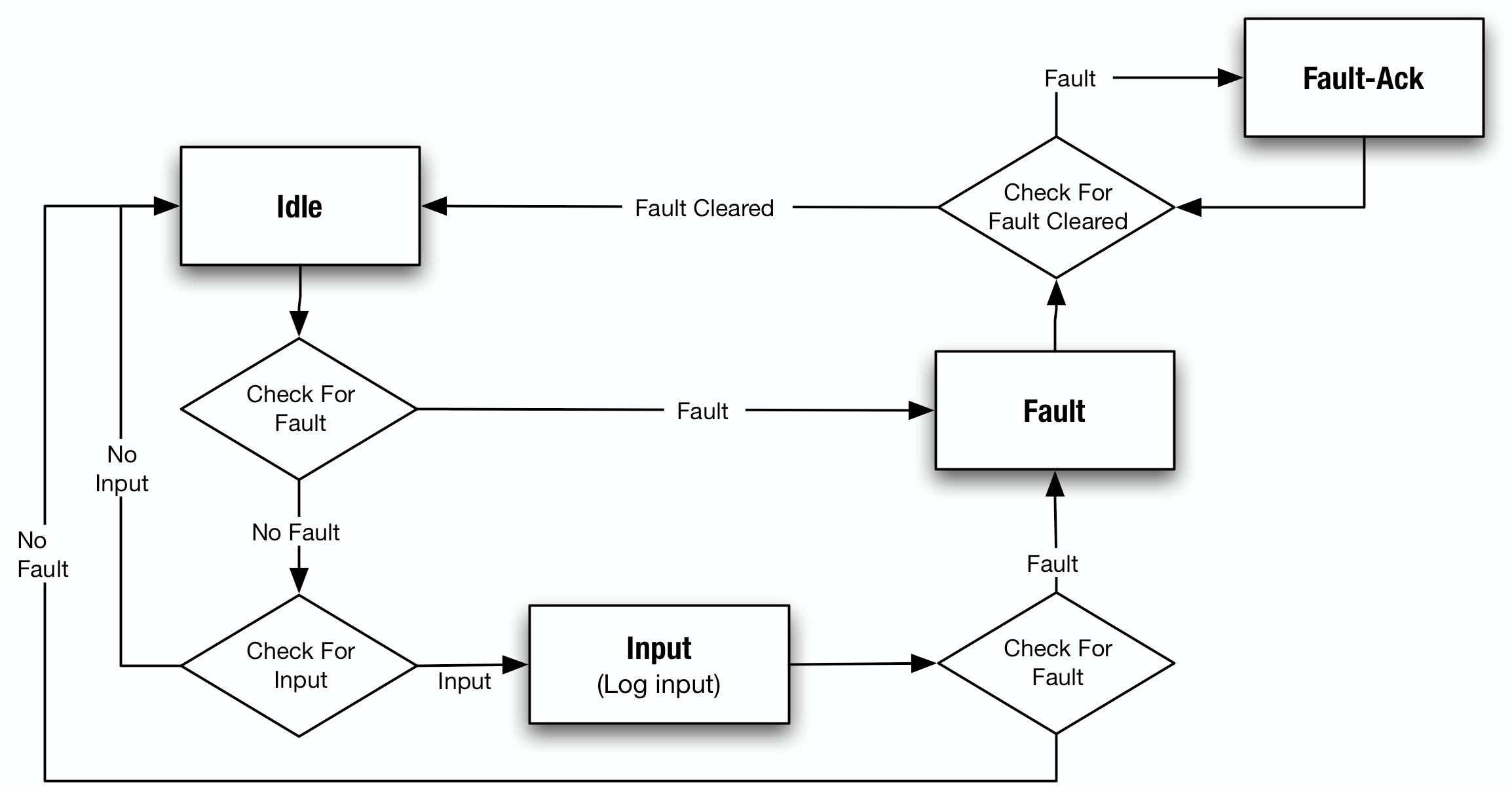 Logical Architecture Uml Diagram