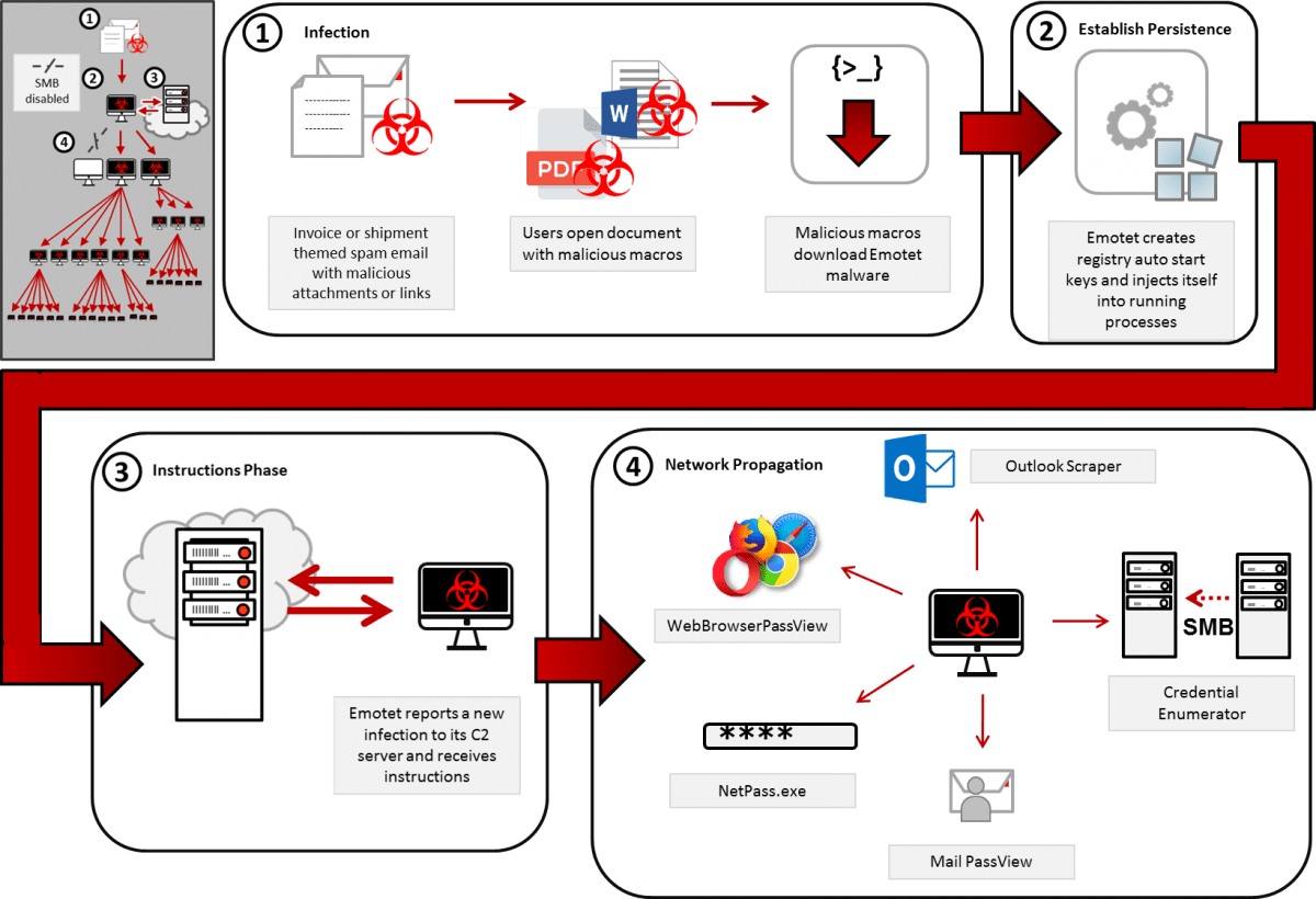 hight resolution of emotet s access to smb can result in the infection of entire domains servers and clients