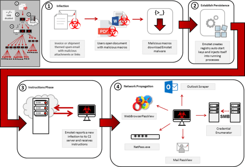 small resolution of emotet s access to smb can result in the infection of entire domains servers and clients