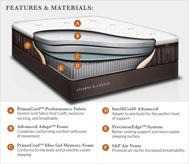 Comfort This Describes How A Mattress Feels The Scale Rating Is Based On Cushioning Materials Conform To Body S Shape