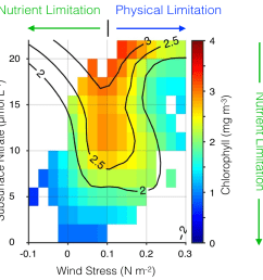 dominant physical mechanisms driving ecosystem response to enso in the california current system [ 1260 x 1269 Pixel ]