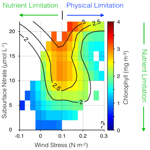 small resolution of dominant physical mechanisms driving ecosystem response to enso in the california current system