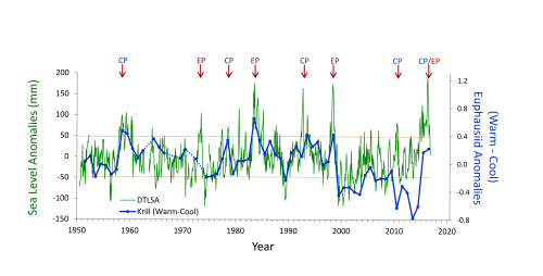 small resolution of enso impacts on ecosystem indicators in the california current system
